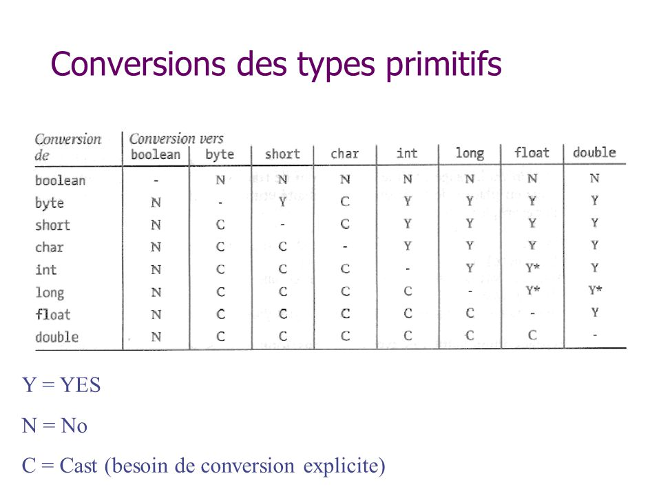 Conversions des types primitifs Y = YES N = No C = Cast (besoin de conversion explicite)