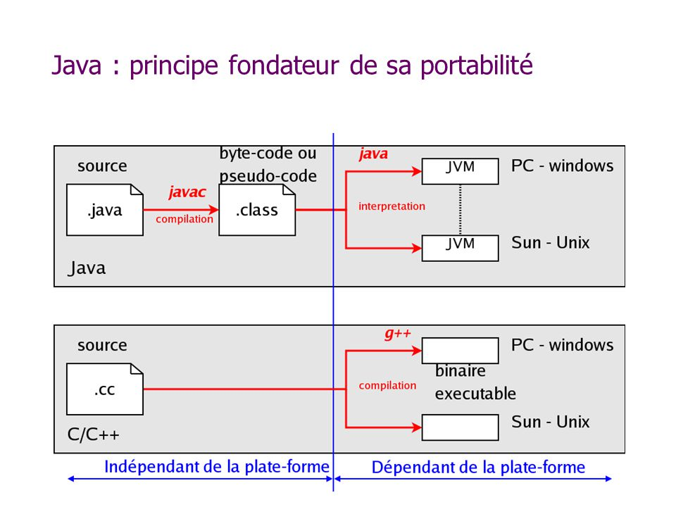 Opérateurs arithmétiques Opérateurs numériques : + - * / et += -= *= /= Division entière : % Exposant y = Math.pow( x, a ); Incrément et décrément : i++; x = y + --j; Méthodes de la classe java.lang.Math public static final double E; public static final double PI; public static double abs(double); public static float abs(float); public static int abs(int); public static long abs(long); public static native double acos(double); public static native double asin(double); public static native double atan(double); public static native double atan2(double, double); public static native double ceil(double); public static native double cos(double); public static native double exp(double); public static native double floor(double); public static native double log(double); public static double max(double, double); public static float max(float, float);