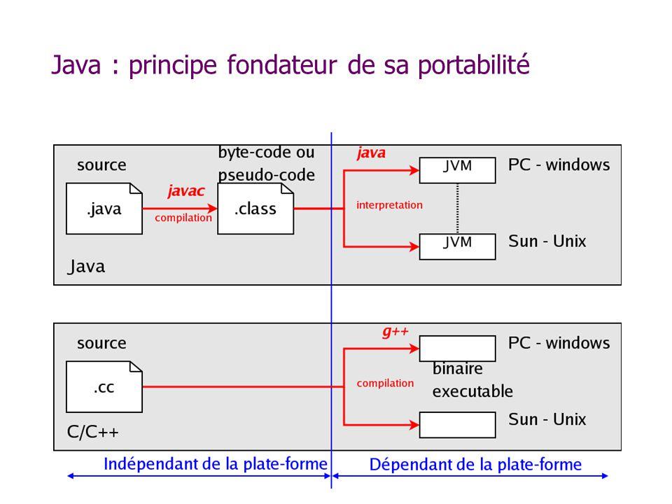 Factorisation de catch On peut traiter plusieurs exceptions dans un seul try/catch public class LectInt { public static void main(String[] args) { byte tab[]=new byte[10]; try {System.out.println( \nSaisie d un entier : ); System.in.read( tab ); String uneChaine=(new String(tab)).trim(); int unEntier=Integer.parseInt(uneChaine); System.out.println( \nEntier saisi : + unEntier); boolean unBooleen=tab[12]==tab[0]; System.out.println( \nBooléen saisi : + unBooleen); } catch( NumberFormatException NumberFormatException_Arg) { System.err.println( Ce n est pas un entier ! ); } catch( Exception Exception_Arg ) { Exception_Arg.printStackTrace(); } finally { System.err.println( Fin du try/catch ); }