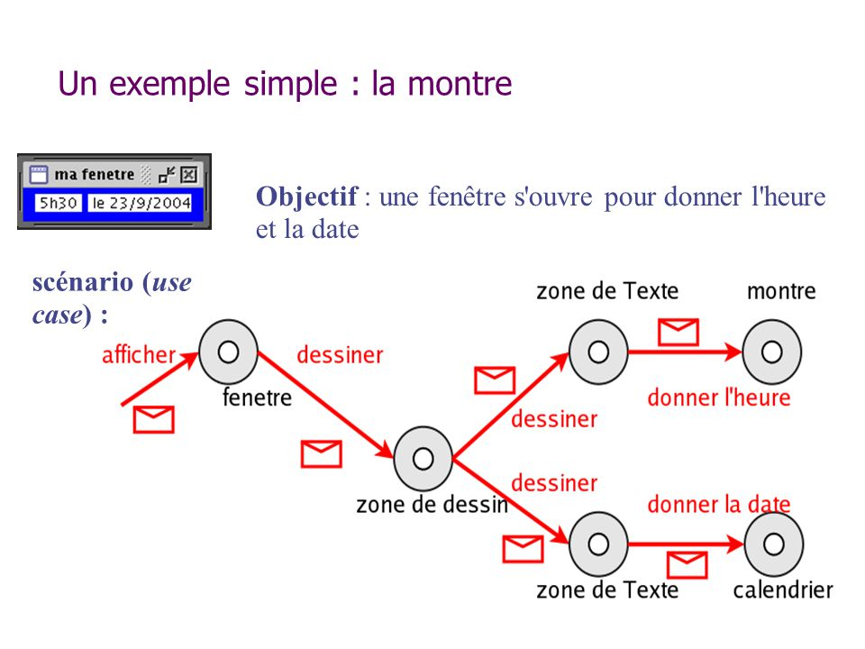 Méthode d objet Par opposition aux méthodes de classe (static) La signature s écrit de la même manière au sein de la classe, sans le mot clé static : nomDeMethode(liste des params formels) Nécessite l existence d un objet pour être invoquée : monObjet.laMethode(liste des params effectifs); Le constructeur est une méthode particulière.