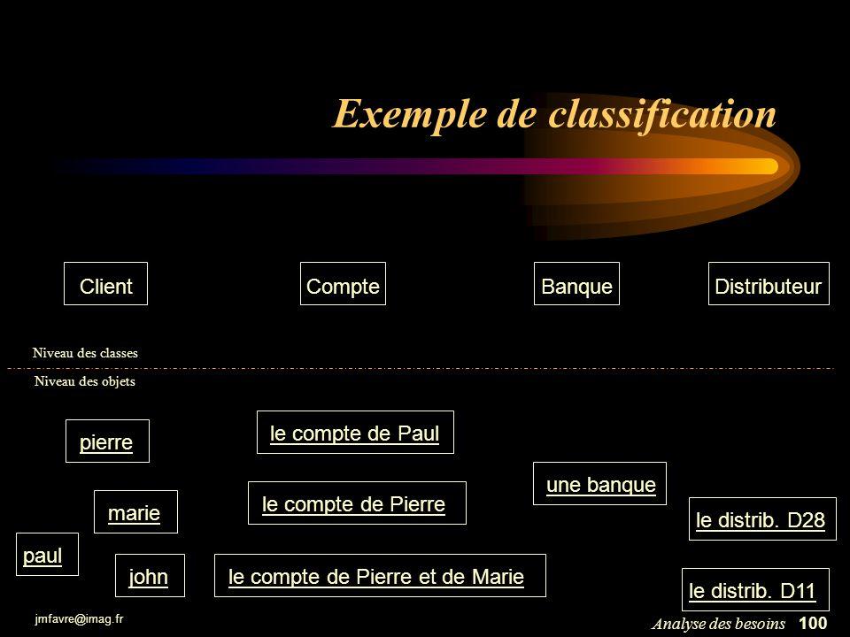 jmfavre@imag.fr 101Analyse des besoins Avantages du principe de classification Modèle plus simple –il y a beaucoup moins de classes que dobjets –les objets dune même classe sont similaires –lensemble des classes ne change pas pendant lexécution Modèle plus général –le modèle est indépendant de létat des objets –le modèle est indépendant du nombre dobjets Modèle réutilisable –une classe est un composant logiciel réutilisable