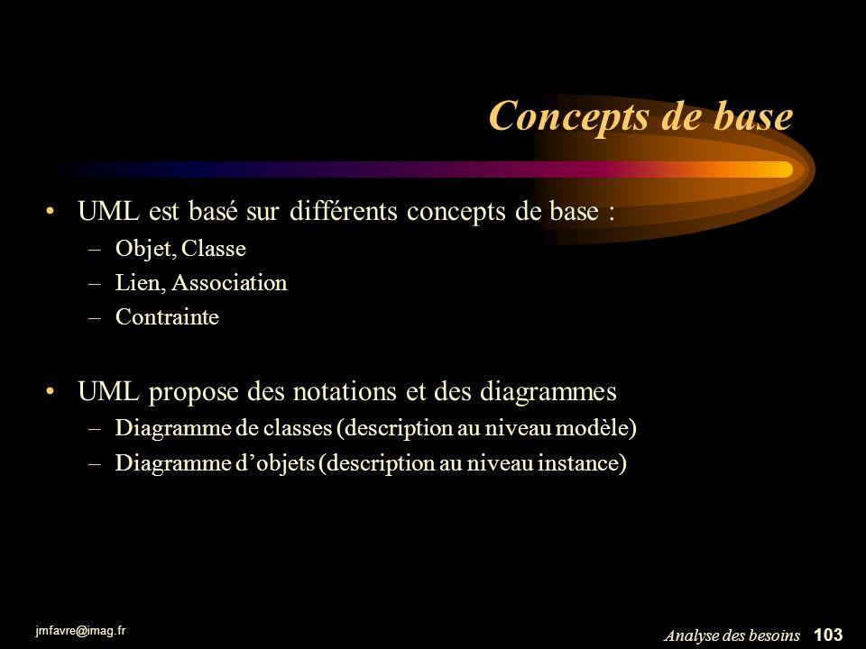 jmfavre@imag.fr 103Analyse des besoins Concepts de base UML est basé sur différents concepts de base : –Objet, Classe –Lien, Association –Contrainte U