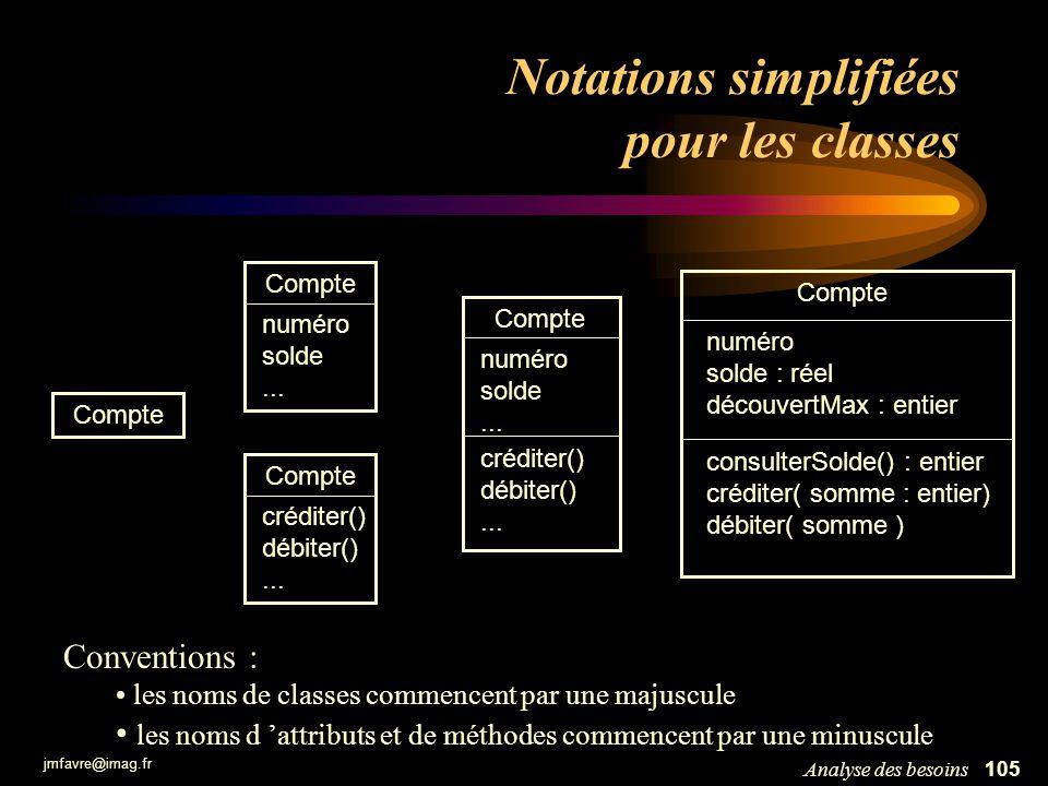 jmfavre@imag.fr 105Analyse des besoins Notations simplifiées pour les classes Compte numéro solde : réel découvertMax : entier consulterSolde() : enti
