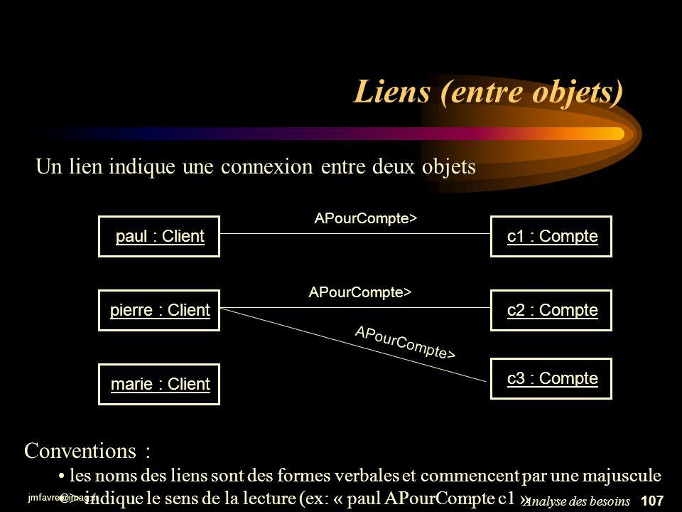 jmfavre@imag.fr 107Analyse des besoins Liens (entre objets) c1 : Comptec2 : Compte paul : Client pierre : Clientmarie : Clientc3 : Compte APourCompte>