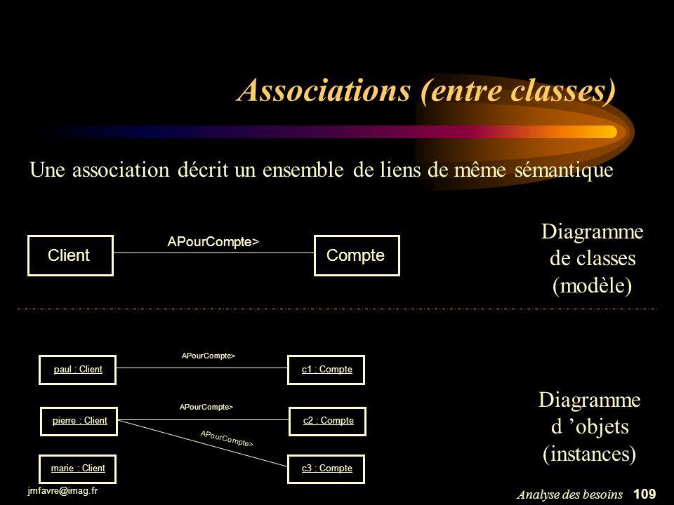 jmfavre@imag.fr 109Analyse des besoins Associations (entre classes) c1 : Compte c2 : Compte paul : Client pierre : Client marie : Clientc3 : Compte AP