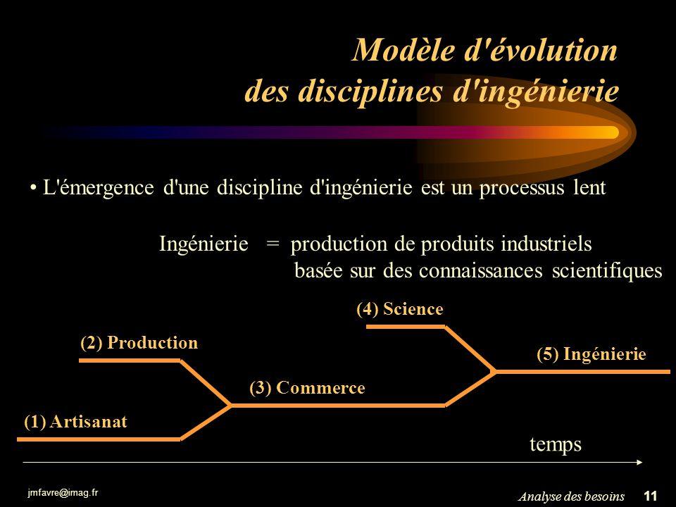 jmfavre@imag.fr 11Analyse des besoins Modèle d'évolution des disciplines d'ingénierie L'émergence d'une discipline d'ingénierie est un processus lent