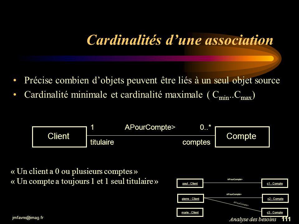 jmfavre@imag.fr 111Analyse des besoins Cardinalités dune association Précise combien dobjets peuvent être liés à un seul objet source Cardinalité mini