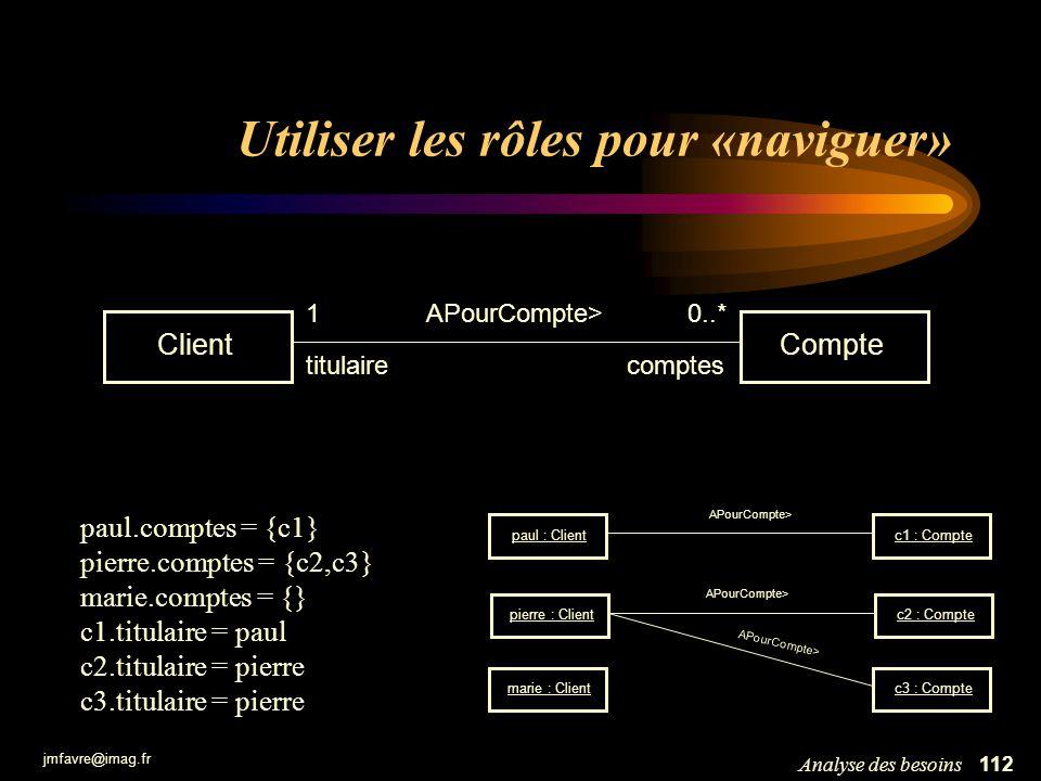 jmfavre@imag.fr 112Analyse des besoins Utiliser les rôles pour «naviguer» ClientCompte 1APourCompte>0..* titulairecomptes c1 : Compte c2 : Compte paul