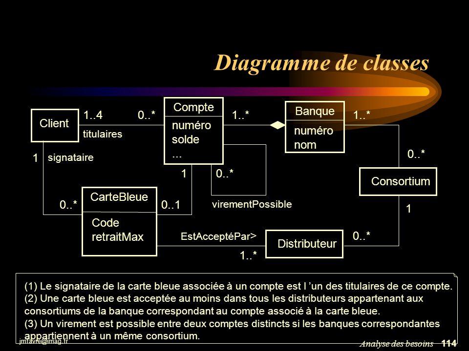 jmfavre@imag.fr 114Analyse des besoins Diagramme de classes Client 1..40..* titulaires Consortium Compte numéro solde... 1..* 0..1 1 Banque numéro nom
