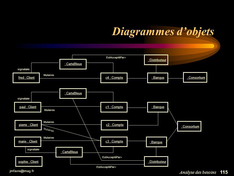 jmfavre@imag.fr 115Analyse des besoins Diagrammes dobjets c1 : Compte c2 : Compte paul : Client pierre : Client marie : Clientc3 : Compte titulaires :