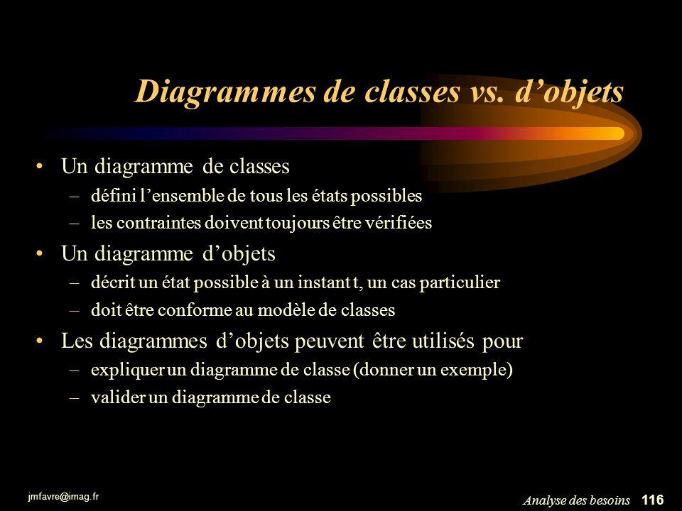 jmfavre@imag.fr 116Analyse des besoins Diagrammes de classes vs. dobjets Un diagramme de classes –défini lensemble de tous les états possibles –les co
