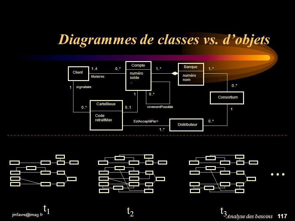 jmfavre@imag.fr 117Analyse des besoins Diagrammes de classes vs. dobjets Client 1..40..* titulaires Consortium Compte numéro solde... 1..* 0..1 1 Banq