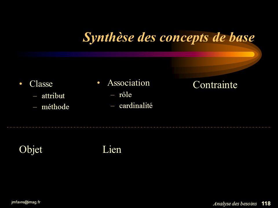 jmfavre@imag.fr 118Analyse des besoins Synthèse des concepts de base Classe –attribut –méthode Association –rôle –cardinalité ObjetLien Contrainte