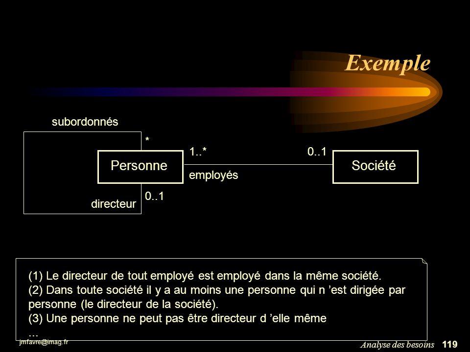 jmfavre@imag.fr 119Analyse des besoins Exemple PersonneSociété 1..*0..1 employés directeur 0..1 * subordonnés (1) Le directeur de tout employé est emp