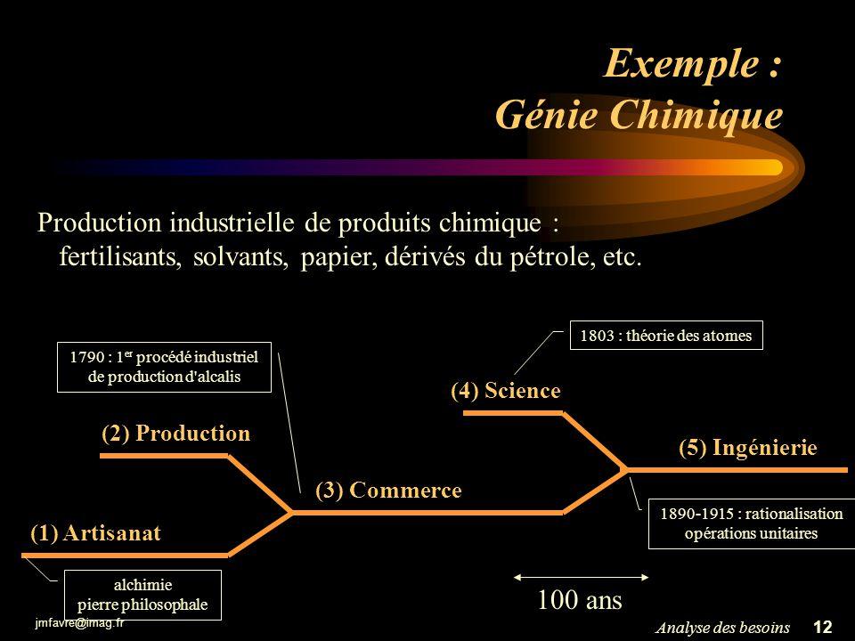 jmfavre@imag.fr 13Analyse des besoins Status du Génie Logiciel 30 ans (seulement) d expérience et de recherche dans le domaine trop souvent reste de l artisanat souvent atteint un niveau commercial ingénierie dans certains cas isolés (1) Artisanat (2) Production (3) Commerce (4) Science (5) Ingénierie 1950 – 1960 programmation ad-hoc cas isolés : compilateurs, logiciels critiques,...