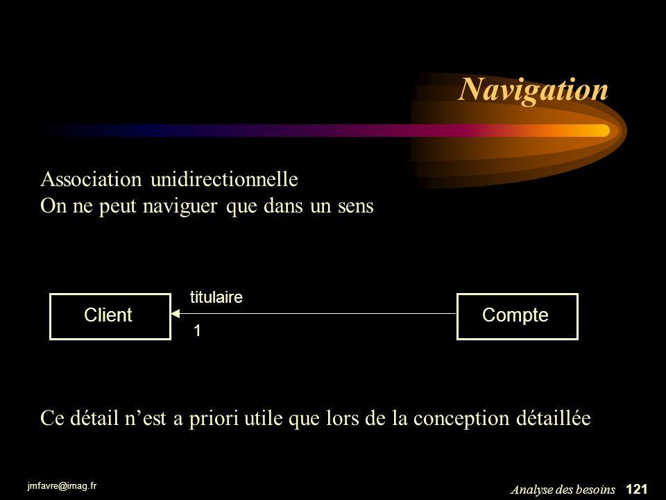 jmfavre@imag.fr 122Analyse des besoins Composition Document Chapitre Section Une composition est un cas particulier dassociation avec des contraintes en plus permettant de décrire la notion de composant...