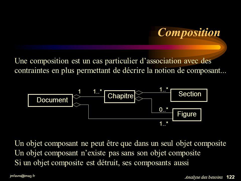 jmfavre@imag.fr 123Analyse des besoins Composition Document Chapitre Section Figure 1..* 1 0..* 1..* : document : chapitre : section : figure : section Les composants forment un arbre