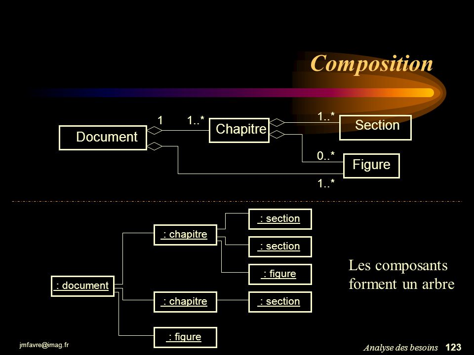 jmfavre@imag.fr 124Analyse des besoins Composition Point xyxy Polygone 3..* Cercle rayon 1