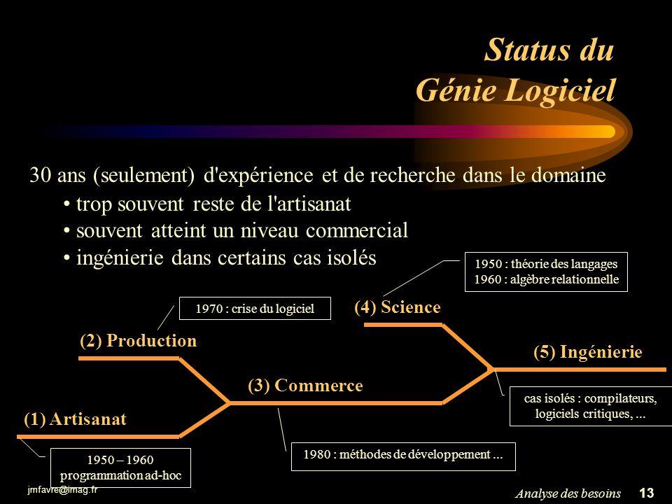 jmfavre@imag.fr 13Analyse des besoins Status du Génie Logiciel 30 ans (seulement) d'expérience et de recherche dans le domaine trop souvent reste de l