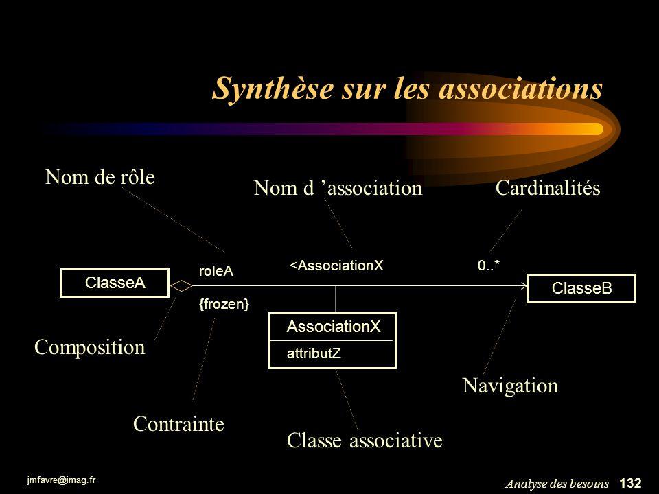 jmfavre@imag.fr 132Analyse des besoins Synthèse sur les associations <AssociationX Cardinalités ClasseA ClasseB roleA 0..* attributZ {frozen} Nom de r