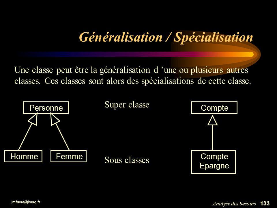 jmfavre@imag.fr 134Analyse des besoins Généralisation / Spécialisation Vision ensembliste : tout objet dune sous-classe appartient également à la super-classe => inclusion des ensembles dobjets Compte Epargne ce1 ce2 ce3 c2 c1 c3 Compte CompteEpargne