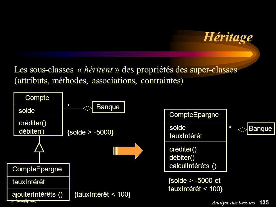 jmfavre@imag.fr 135Analyse des besoins Héritage Compte solde créditer() débiter() CompteEpargne tauxIntérêt ajouterIntérêts () Les sous-classes « héri