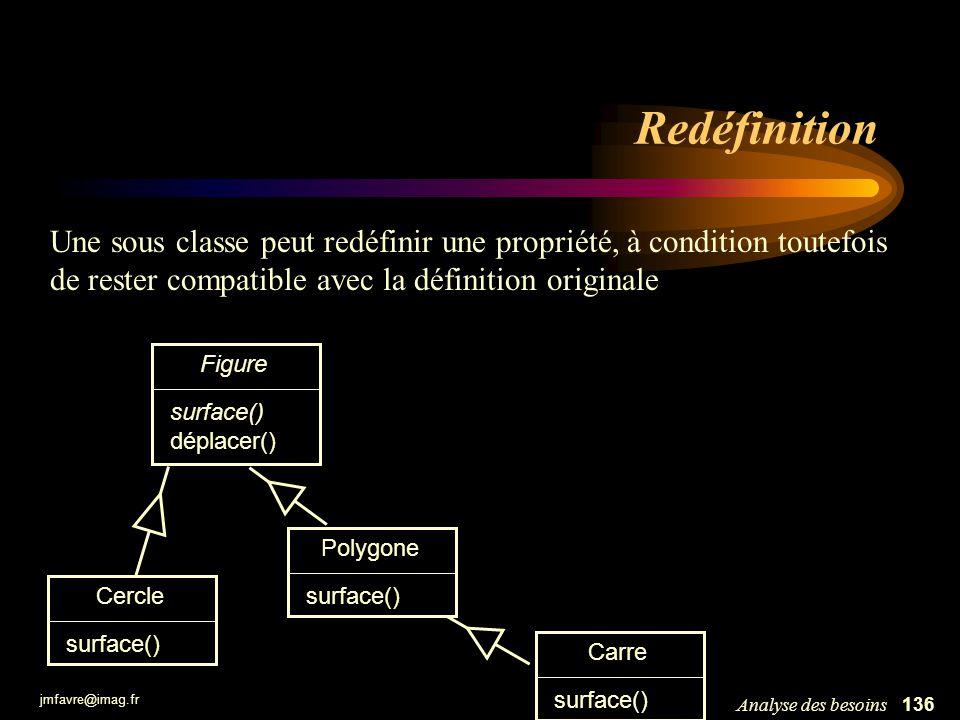 jmfavre@imag.fr 136Analyse des besoins Redéfinition Figure surface() déplacer() Cercle surface() Polygone surface() Une sous classe peut redéfinir une