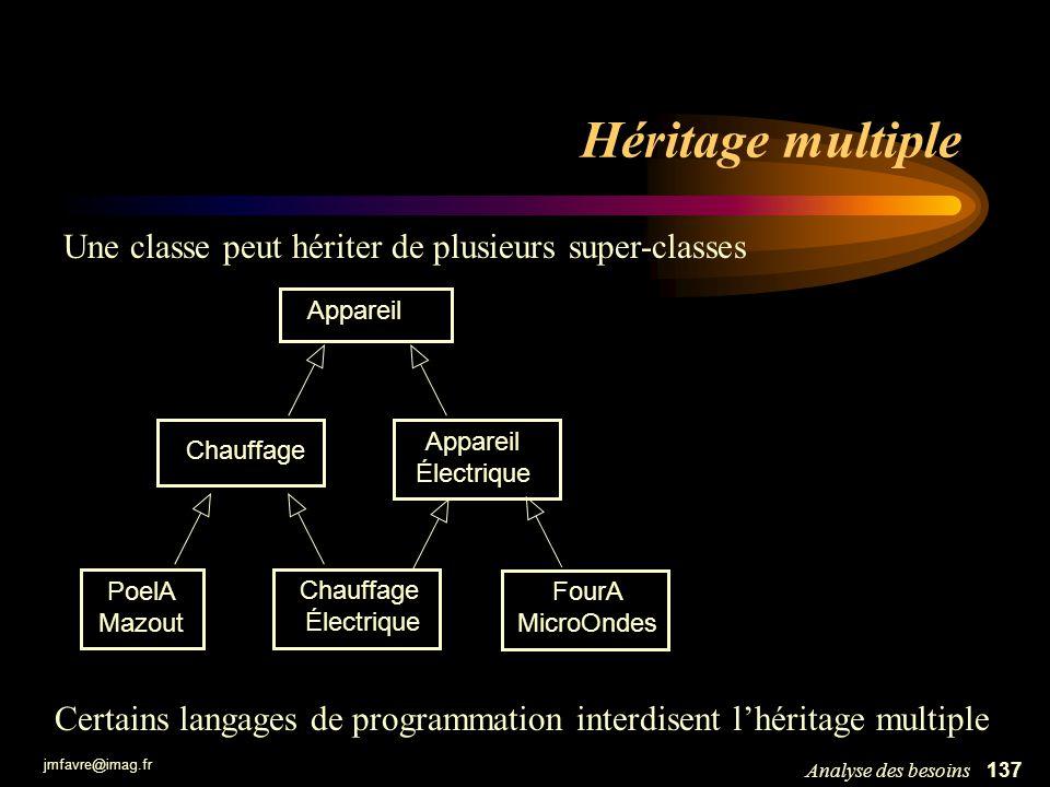 jmfavre@imag.fr 137Analyse des besoins Héritage multiple Une classe peut hériter de plusieurs super-classes Certains langages de programmation interdi
