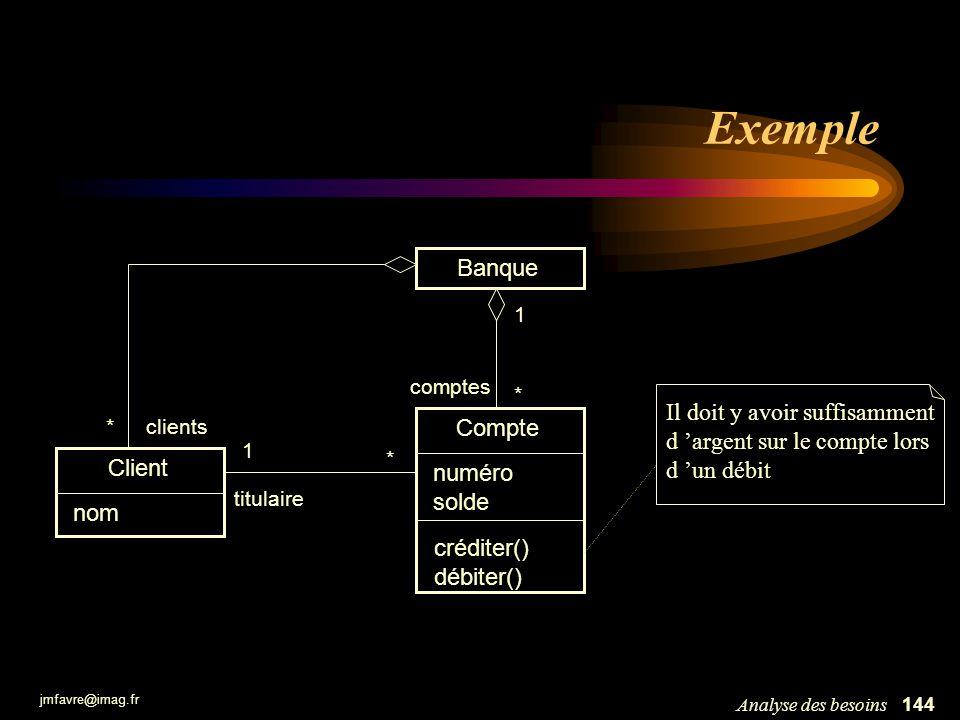 jmfavre@imag.fr 145Analyse des besoins Exemple Compte Client nom * 1 1 * comptes titulaire clients* Banque créerCompte(nom) : int supprimerCompte(numéro) compteNuméro(numéro) : Compte compteClient(nom) : Compte lireSolde() : int créditer( montant ) débiter( montant ) lireTitulaire() : Client lireBanque() : Banque comptes