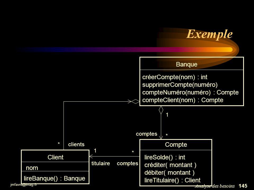jmfavre@imag.fr 146Analyse des besoins Exemple Compte - solde : int - decouvertMax : int - titulaire : Client + lireSolde() : int + créditer( montant : int ) { pré-condition : montant >0 post-condition : solde + montant = solde } + débiter( montant : int ) { pré-condition : montant >0 et solde-montant > decouvertMax post-condition : solde - montant = solde } + lireClient() : client