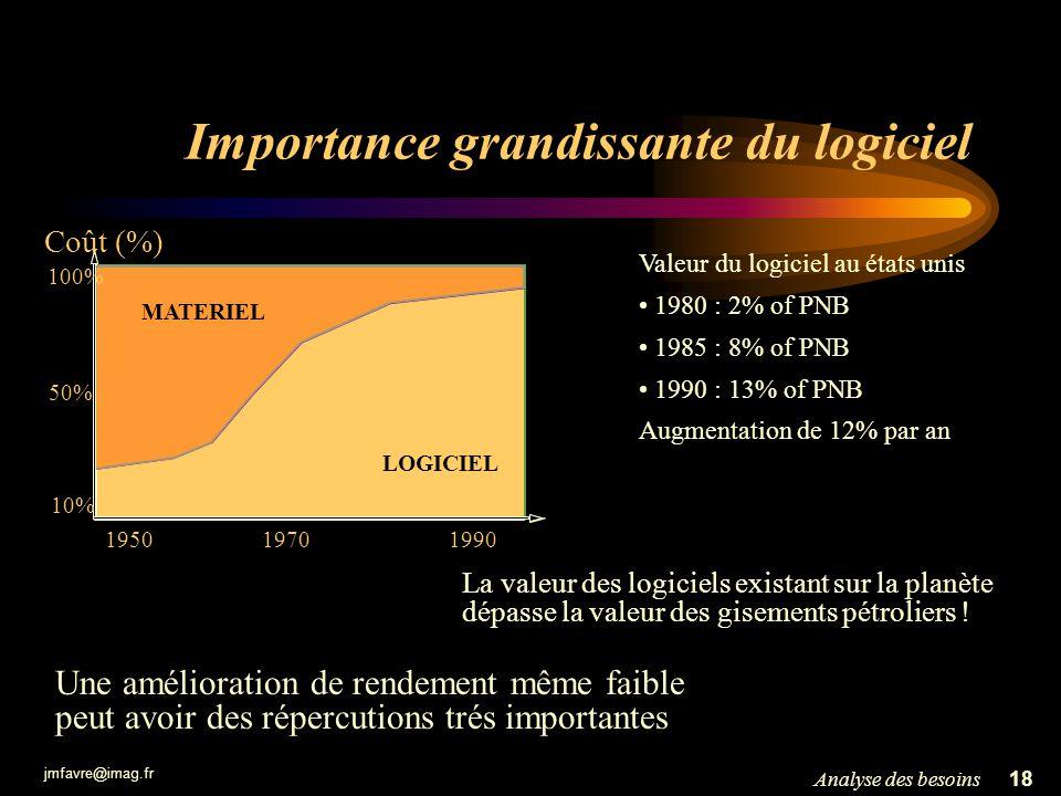 jmfavre@imag.fr 18Analyse des besoins Importance grandissante du logiciel MATERIEL LOGICIEL 19501970 1990 Coût (%) 50% 10% 100% Valeur du logiciel au
