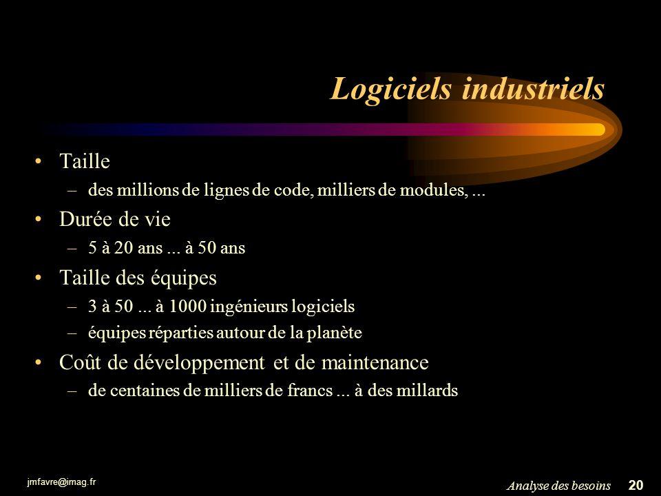 jmfavre@imag.fr 20Analyse des besoins Logiciels industriels Taille –des millions de lignes de code, milliers de modules,... Durée de vie –5 à 20 ans..