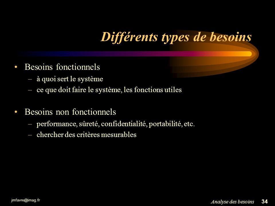 jmfavre@imag.fr 34Analyse des besoins Différents types de besoins Besoins fonctionnels –à quoi sert le système –ce que doit faire le système, les fonc