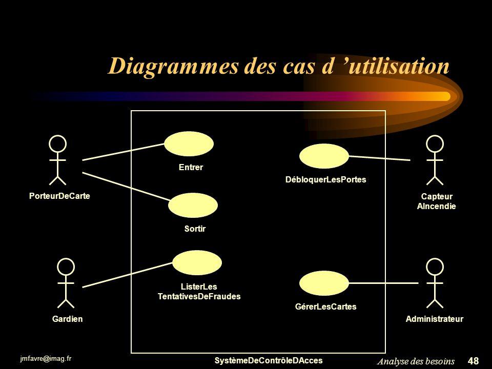 jmfavre@imag.fr 48Analyse des besoins Diagrammes des cas d utilisation SystèmeDeContrôleDAcces Capteur AIncendie PorteurDeCarte EntrerDébloquerLesPort