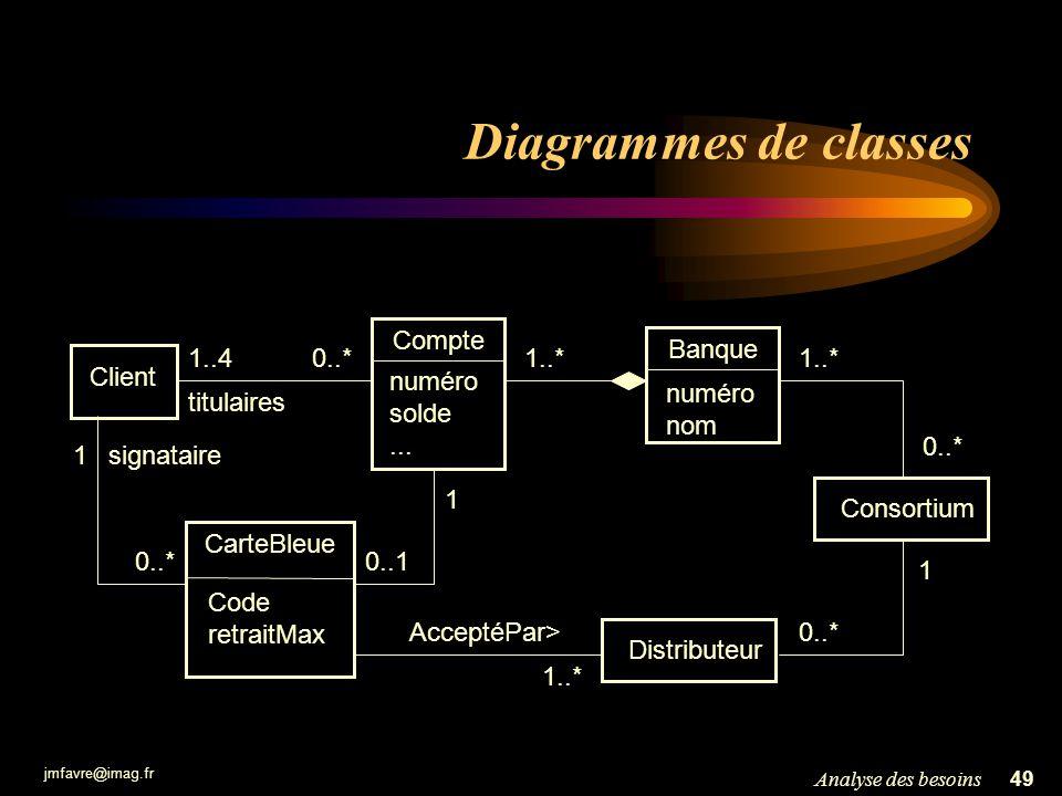jmfavre@imag.fr 49Analyse des besoins Diagrammes de classes Client 1..40..* titulaires Consortium Compte numéro solde... 1..* 0..1 1 Banque numéro nom