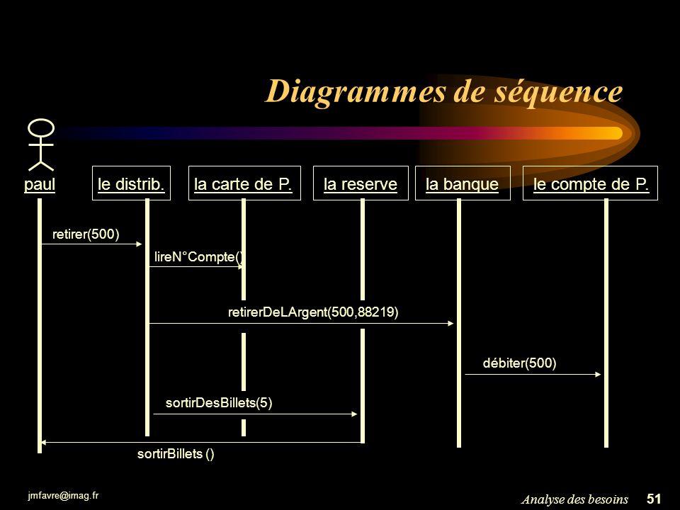 jmfavre@imag.fr 51Analyse des besoins Diagrammes de séquence le compte de P.le distrib. la banquepaul retirer(500) débiter(500) la carte de P. lireN°C