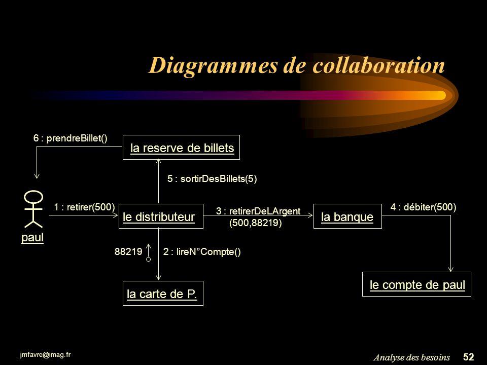 jmfavre@imag.fr 52Analyse des besoins Diagrammes de collaboration le compte de paul le distributeur la banque la carte de P. la reserve de billets pau