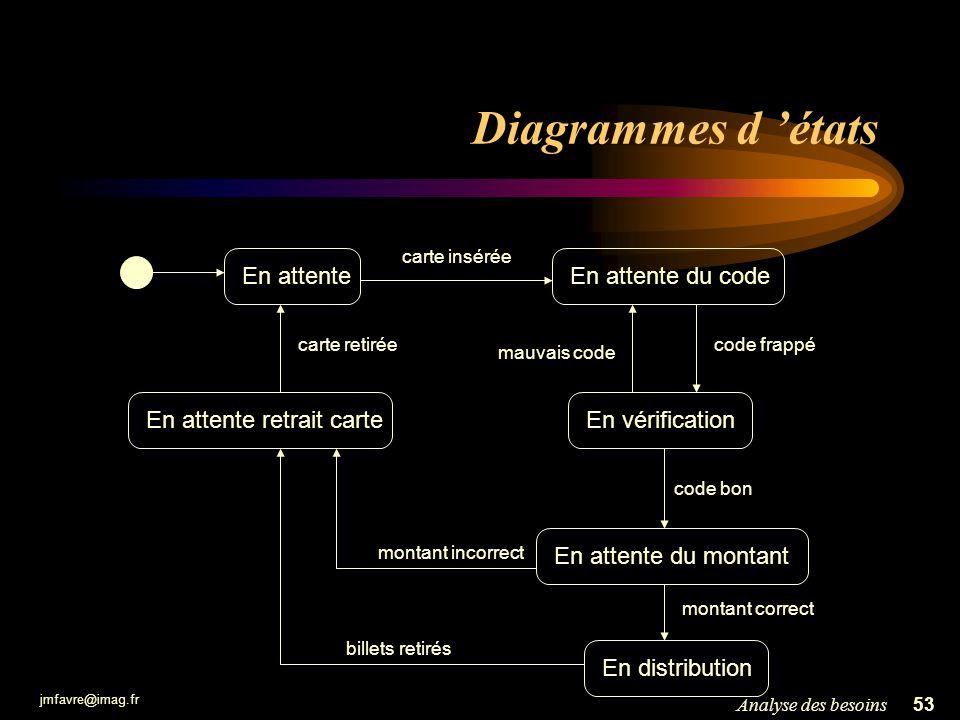 jmfavre@imag.fr 53Analyse des besoins Diagrammes d états En attenteEn attente du code En vérification En attente du montant carte insérée code frappé