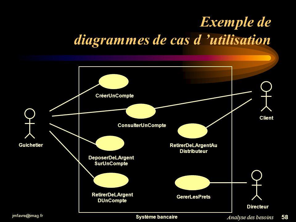 jmfavre@imag.fr 58Analyse des besoins Exemple de diagrammes de cas d utilisation RetirerDeLArgentAu Distributeur ConsulterUnCompteDeposerDeLArgent Sur