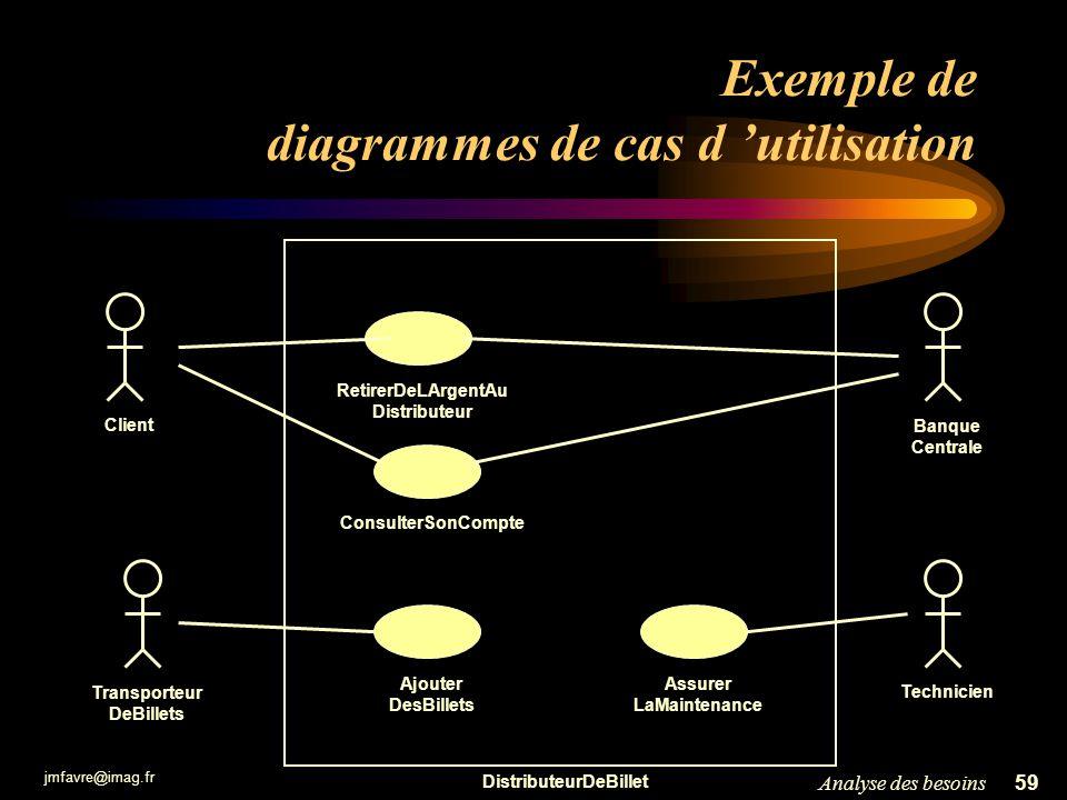 jmfavre@imag.fr 59Analyse des besoins Exemple de diagrammes de cas d utilisation DistributeurDeBillet Banque Centrale Client RetirerDeLArgentAu Distri