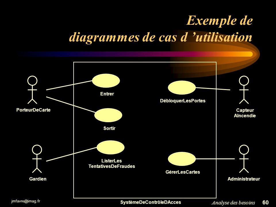 jmfavre@imag.fr 61Analyse des besoins Modèle des cas dutilisation Un diagramme de cas dutilisation décrit : –les acteurs –les cas dutilisation –le système Un modèle de cas dutilisation peut être formé –de plusieurs diagrammes, –de descriptions textuelles.
