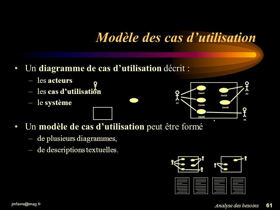 jmfavre@imag.fr 61Analyse des besoins Modèle des cas dutilisation Un diagramme de cas dutilisation décrit : –les acteurs –les cas dutilisation –le sys