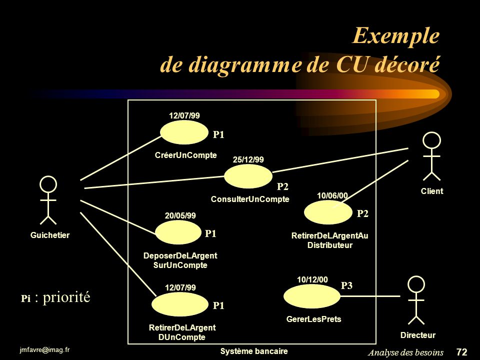 jmfavre@imag.fr 72Analyse des besoins Exemple de diagramme de CU décoré RetirerDeLArgentAu Distributeur ConsulterUnCompteDeposerDeLArgent SurUnCompte