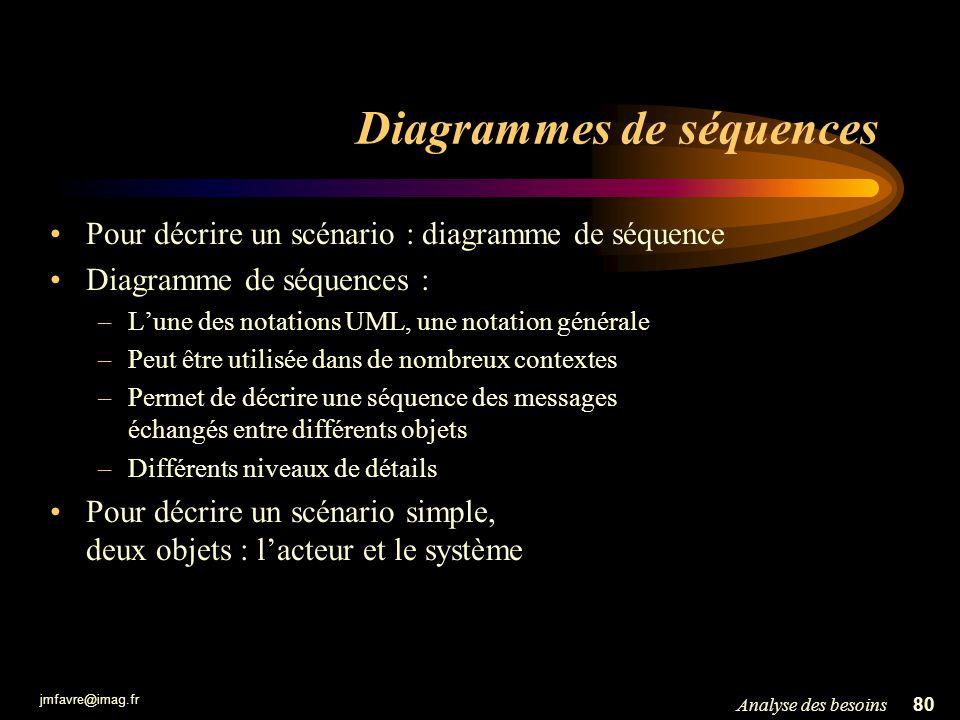jmfavre@imag.fr 80Analyse des besoins Diagrammes de séquences Pour décrire un scénario : diagramme de séquence Diagramme de séquences : –Lune des nota