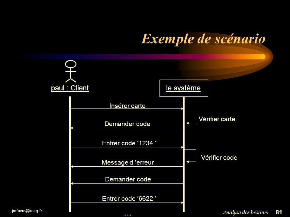 jmfavre@imag.fr 81Analyse des besoins Exemple de scénario paul : Clientle système Insérer carte Entrer code 1234 Demander code Message d erreur Demand