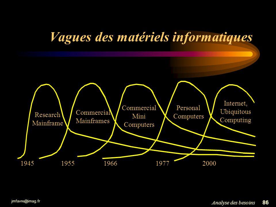 jmfavre@imag.fr 86Analyse des besoins Vagues des matériels informatiques Research Mainframe Commercial Mainframes Internet, Ubiquitous Computing 19551