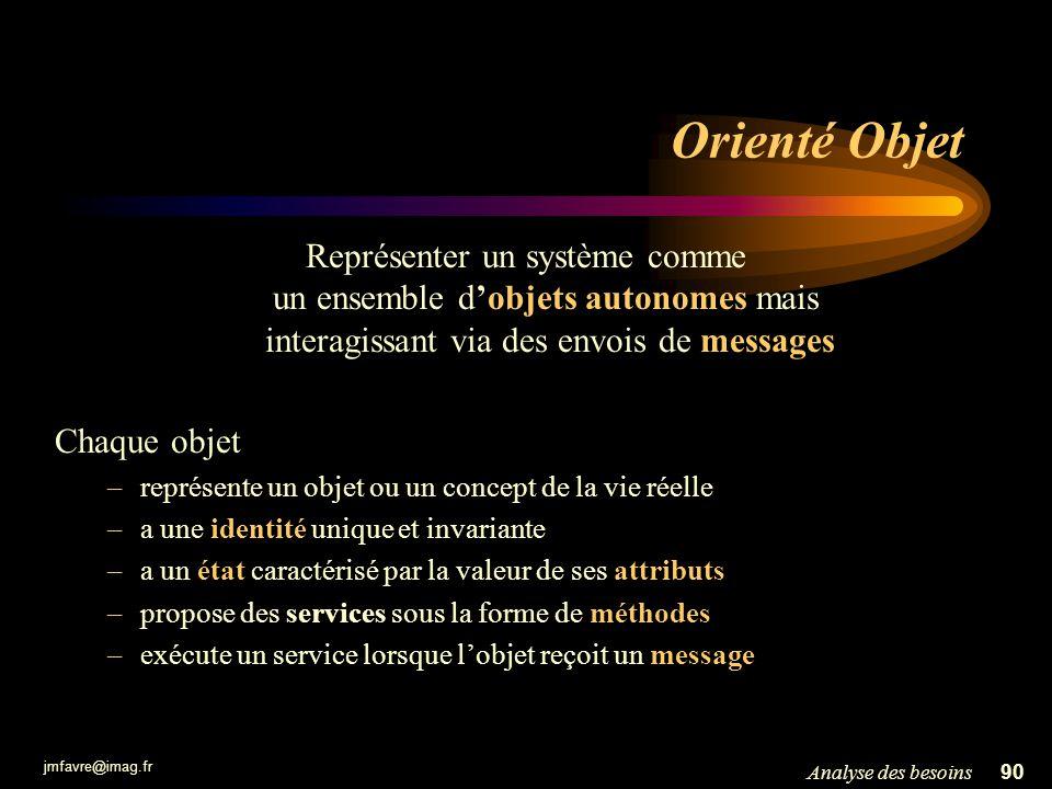 jmfavre@imag.fr 90Analyse des besoins Orienté Objet Représenter un système comme un ensemble dobjets autonomes mais interagissant via des envois de me