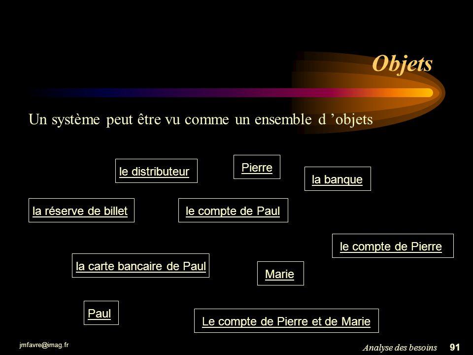jmfavre@imag.fr 91Analyse des besoins Objets le distributeur le compte de Paul la banque Paul Pierre le compte de Pierre la réserve de billet la carte