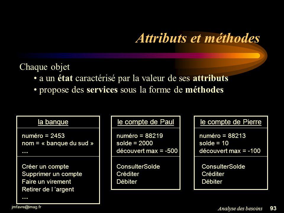 jmfavre@imag.fr 93Analyse des besoins Attributs et méthodes Chaque objet a un état caractérisé par la valeur de ses attributs propose des services sou