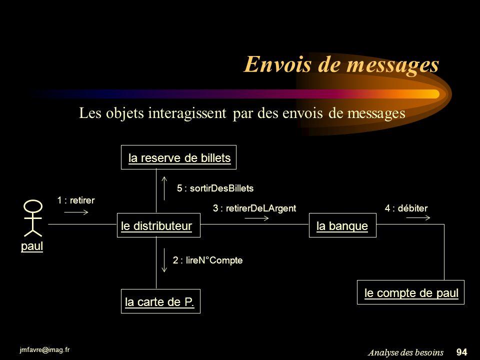 jmfavre@imag.fr 94Analyse des besoins Envois de messages Les objets interagissent par des envois de messages le compte de paul le distributeur la banq